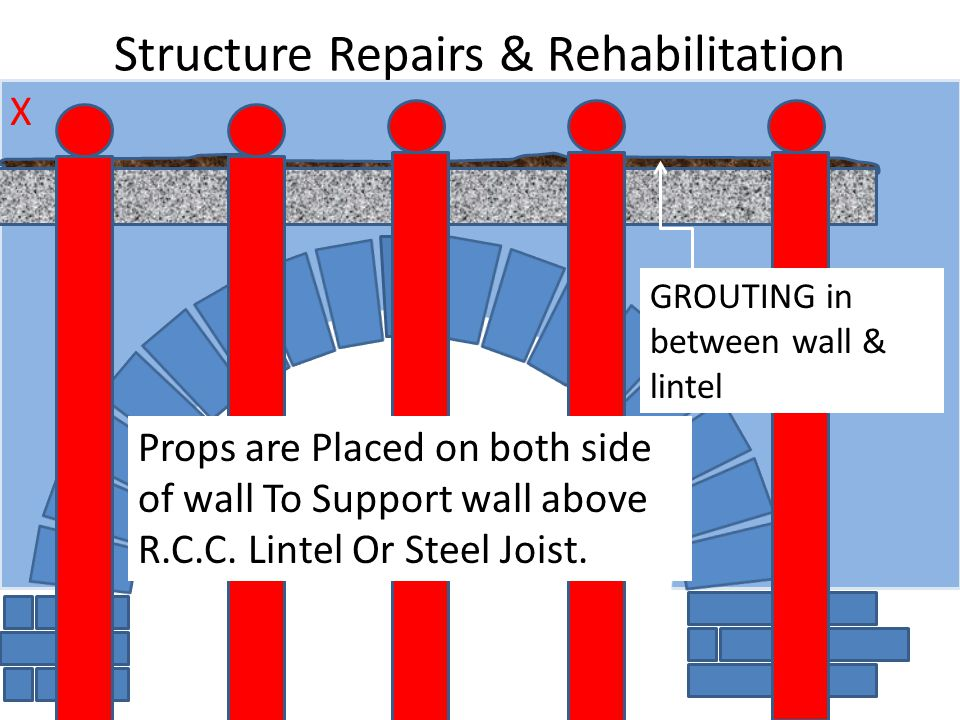Structure Repairs & Rehabilitation X Props are Placed on both side of wall To Support wall above R.C.C.