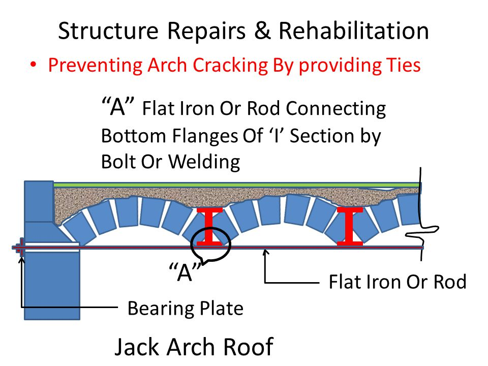 Structure Repairs & Rehabilitation Preventing Arch Cracking By providing Ties Bearing Plate A Flat Iron Or Rod Connecting Bottom Flanges Of 'I' Section by Bolt Or Welding Jack Arch Roof Flat Iron Or Rod A