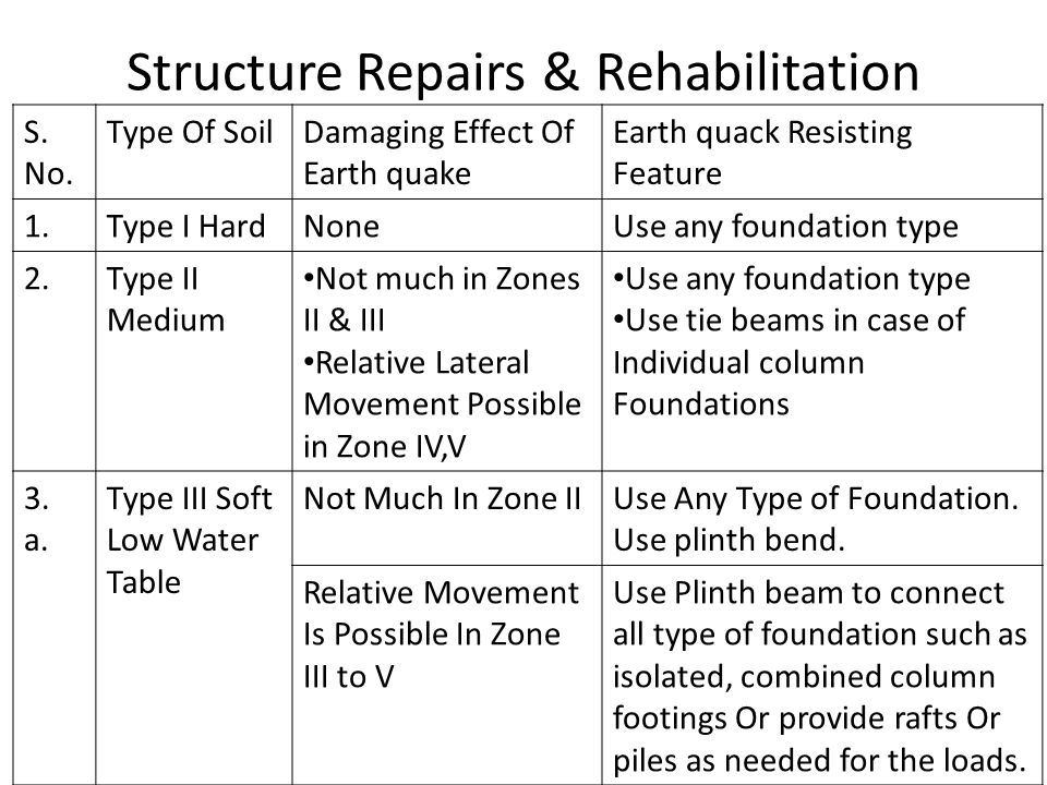 Structure Repairs & Rehabilitation S.No.Type Of SoilDamaging Effect Of Earth quake Earth quack Resisting Feature 3.