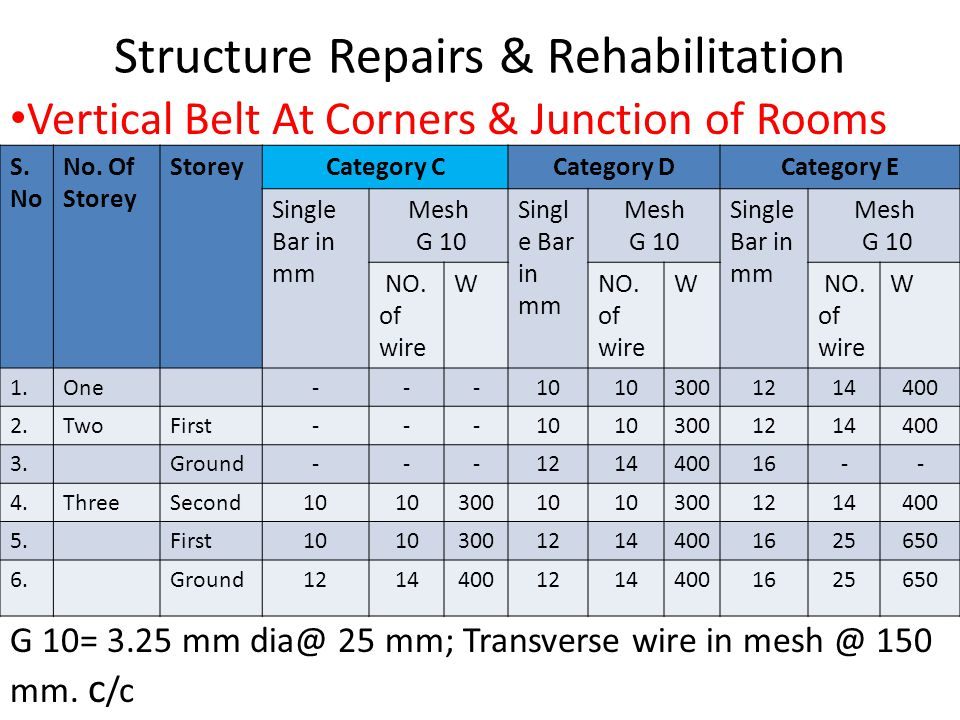 Structure Repairs & Rehabilitation S. No No.