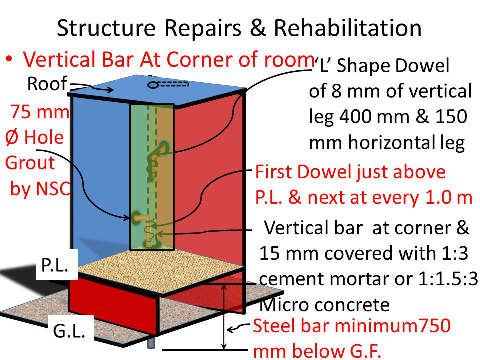 Structure Repairs & Rehabilitation Vertical Bar At Corner of room 'L' Shape Dowel of 8 mm of vertical leg 400 mm & 150 mm horizontal leg First Dowel just above P.L.