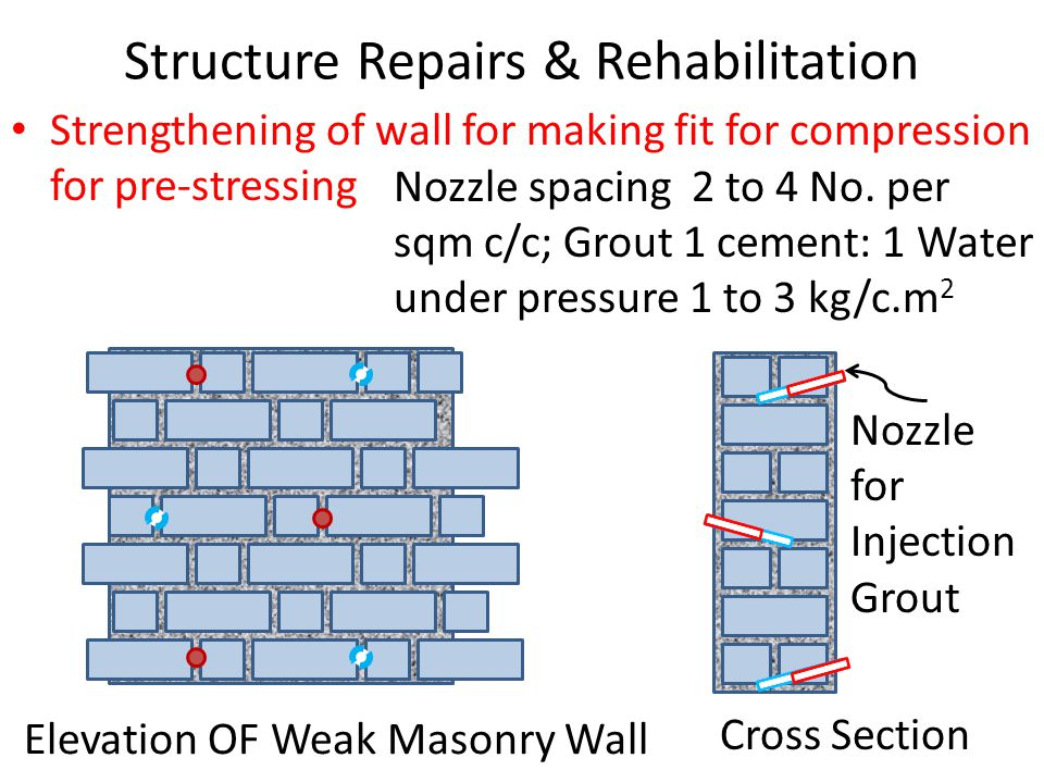 Structure Repairs & Rehabilitation Strengthening of wall for making fit for compression for pre-stressing Elevation OF Weak Masonry Wall Cross Section Nozzle for Injection Grout Nozzle spacing 2 to 4 No.
