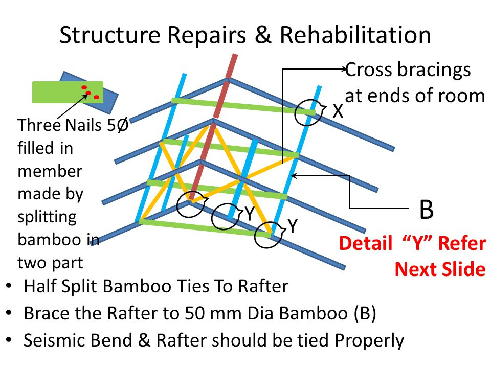 Structure Repairs & Rehabilitation Half Split Bamboo Ties To Rafter Brace the Rafter to 50 mm Dia Bamboo (B) Seismic Bend & Rafter should be tied Properly X Three Nails 5Ø filled in member made by splitting bamboo in two part B Cross bracings at ends of room Y Y Detail Y Refer Next Slide