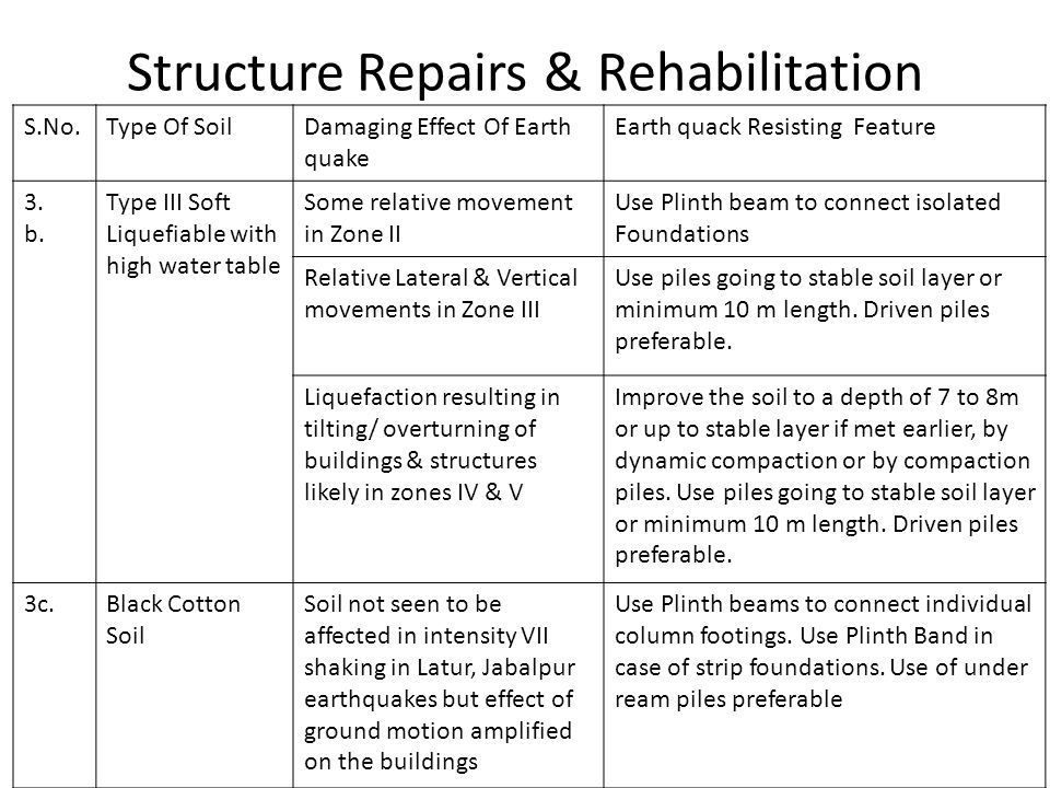 Structure Repairs & Rehabilitation Cracks are Cleaned by Air.