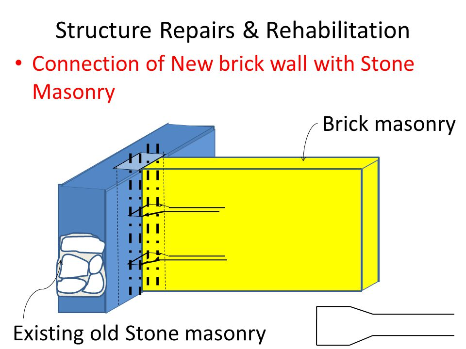 Structure Repairs & Rehabilitation Connection of New brick wall with Stone Masonry Brick masonry Existing old Stone masonry