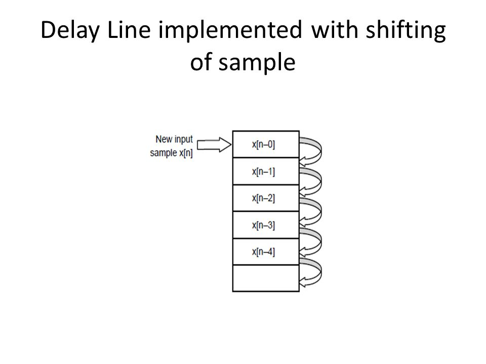 Delay Line implemented with shifting of sample