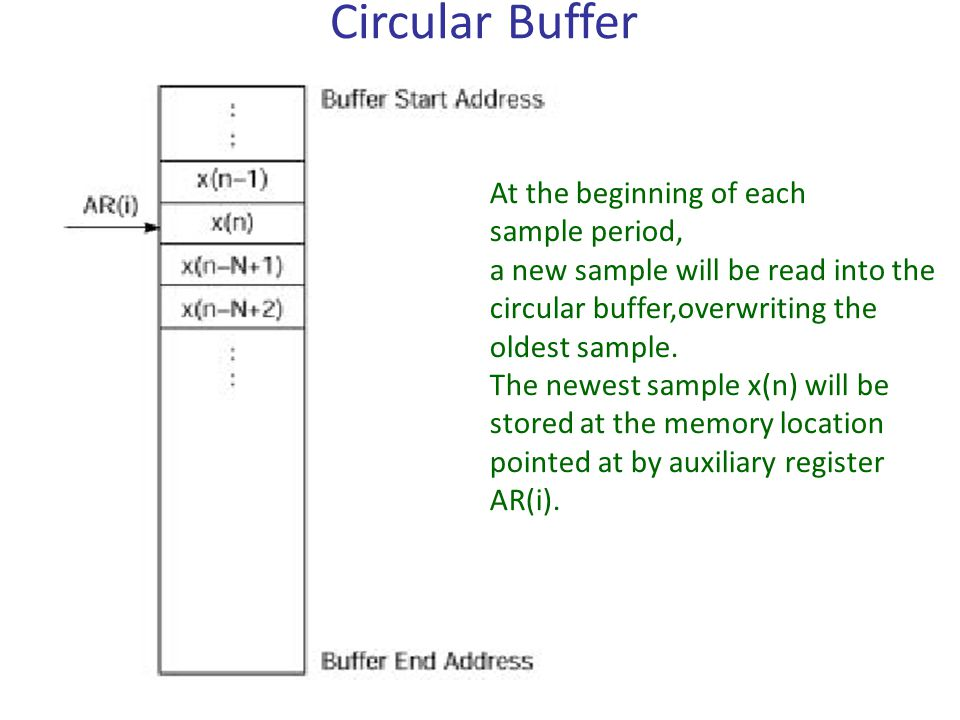 Circular Buffer At the beginning of each sample period, a new sample will be read into the circular buffer,overwriting the oldest sample.