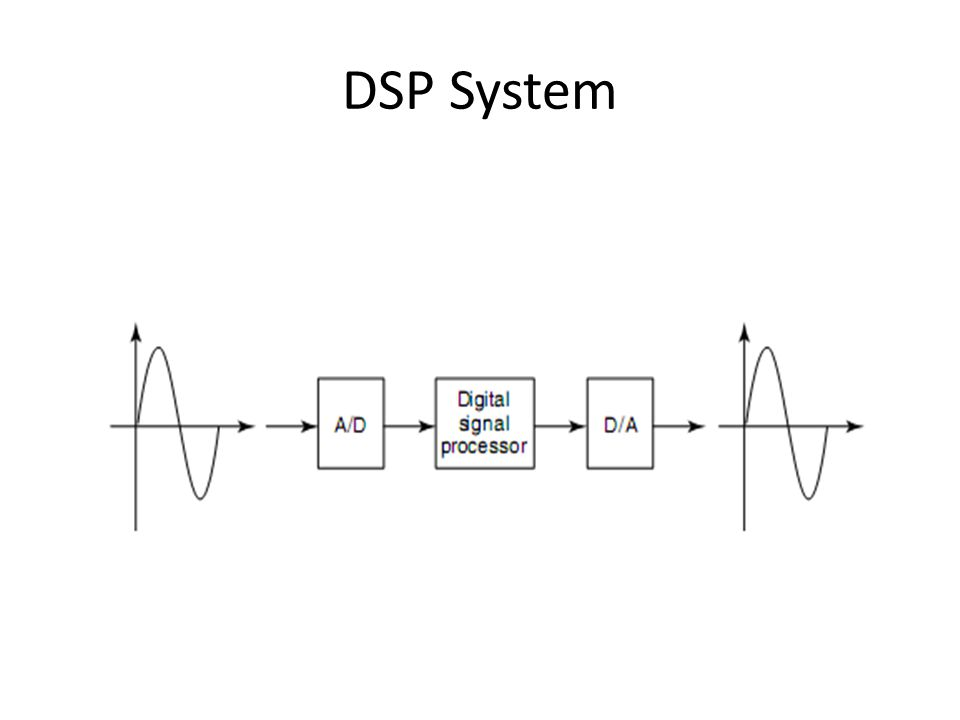 DSP System