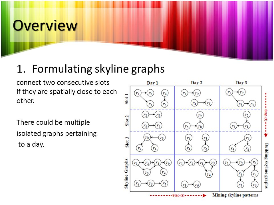 Overview 1.Formulating skyline graphs connect two consecutive slots if they are spatially close to each other. There could be multiple isolated graphs