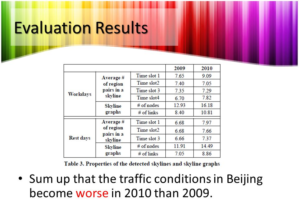 Sum up that the traffic conditions in Beijing become worse in 2010 than 2009.