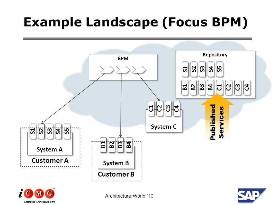 Enterprise Architecture Firm Architecture World '10 Example Landscape (Focus BPM) BPM System A S1 S2 S3 S4 S5 System B B1 B2 B3 B4 Customer A Customer B System C C1C1 C1C1 C2C2 C2C2 C3C3 C3C3 C4 Repository S1 S2 S3 S4 S5 B1 B2 B3 B4 C1C1 C1C1 C2C2 C2C2 C3C3 C3C3 C4 Published Services