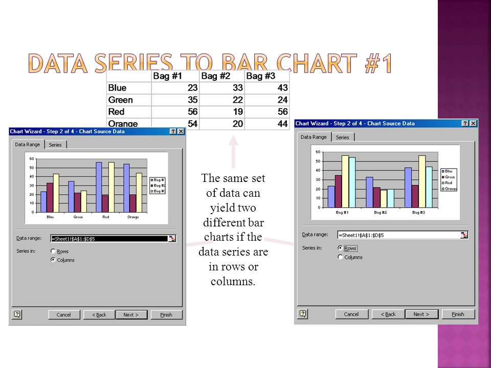 The same set of data can yield two different bar charts if the data series are in rows or columns.