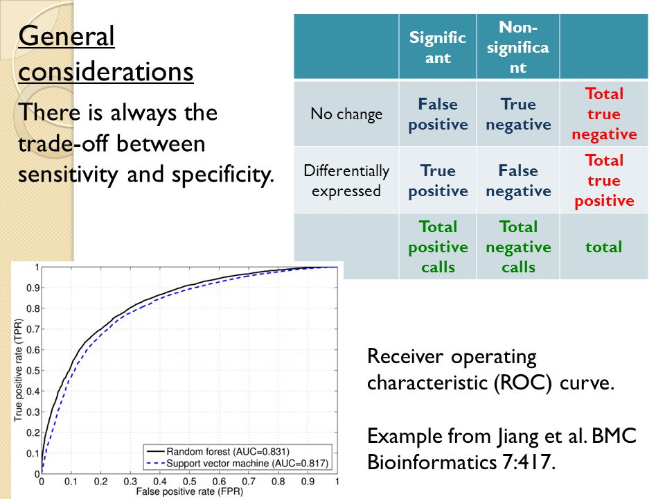 General considerations There is always the trade-off between sensitivity and specificity. Signific ant Non- significa nt No change False positive True