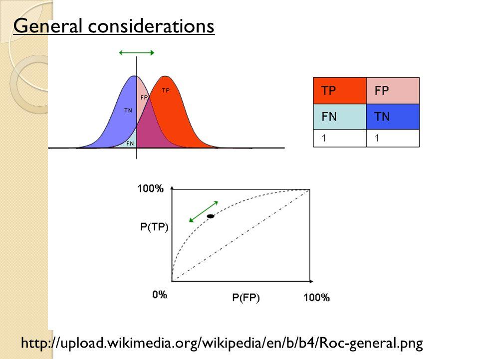 http://upload.wikimedia.org/wikipedia/en/b/b4/Roc-general.png General considerations