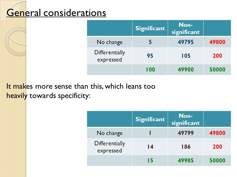 General considerations Significant Non- significant No change54979549800 Differentially expressed 95105200 1004990050000 Significant Non- significant No change14979949800 Differentially expressed 14186200 154998550000 It makes more sense than this, which leans too heavily towards specificity: