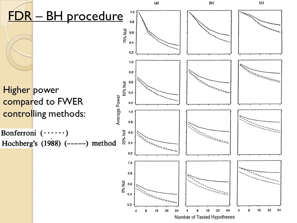 Higher power compared to FWER controlling methods: FDR – BH procedure