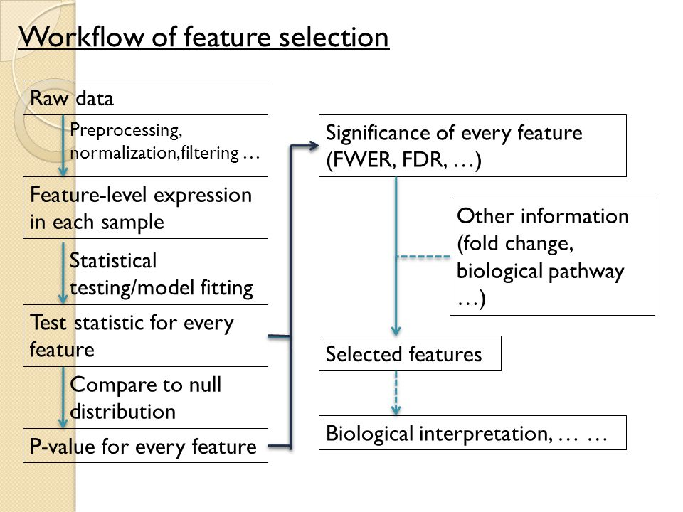 Workflow of feature selection Raw data Feature-level expression in each sample Preprocessing, normalization,filtering … Statistical testing/model fitting Test statistic for every feature Compare to null distribution P-value for every feature Significance of every feature (FWER, FDR, …) Other information (fold change, biological pathway …) Selected features Biological interpretation, … …
