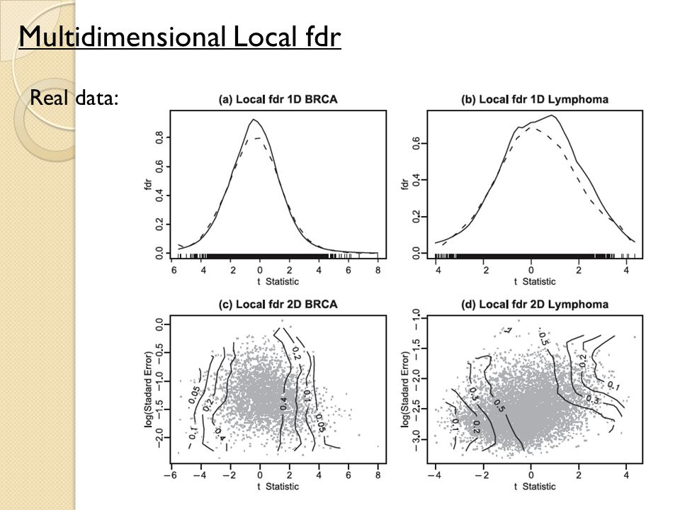 Multidimensional Local fdr Real data: