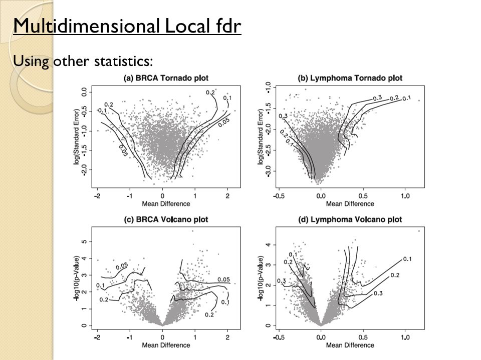 Multidimensional Local fdr Using other statistics: