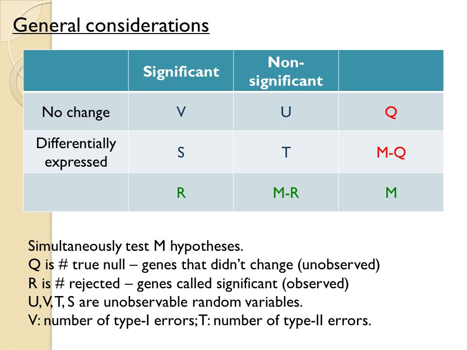 General considerations Significant Non- significant No changeVUQ Differentially expressed STM-Q RM-RM Simultaneously test M hypotheses.