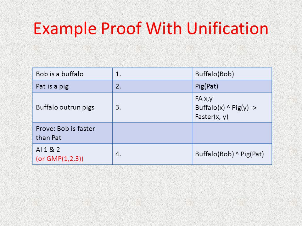Example Proof With Unification Bob is a buffalo1.Buffalo(Bob) Pat is a pig2.Pig(Pat) Buffalo outrun pigs3.