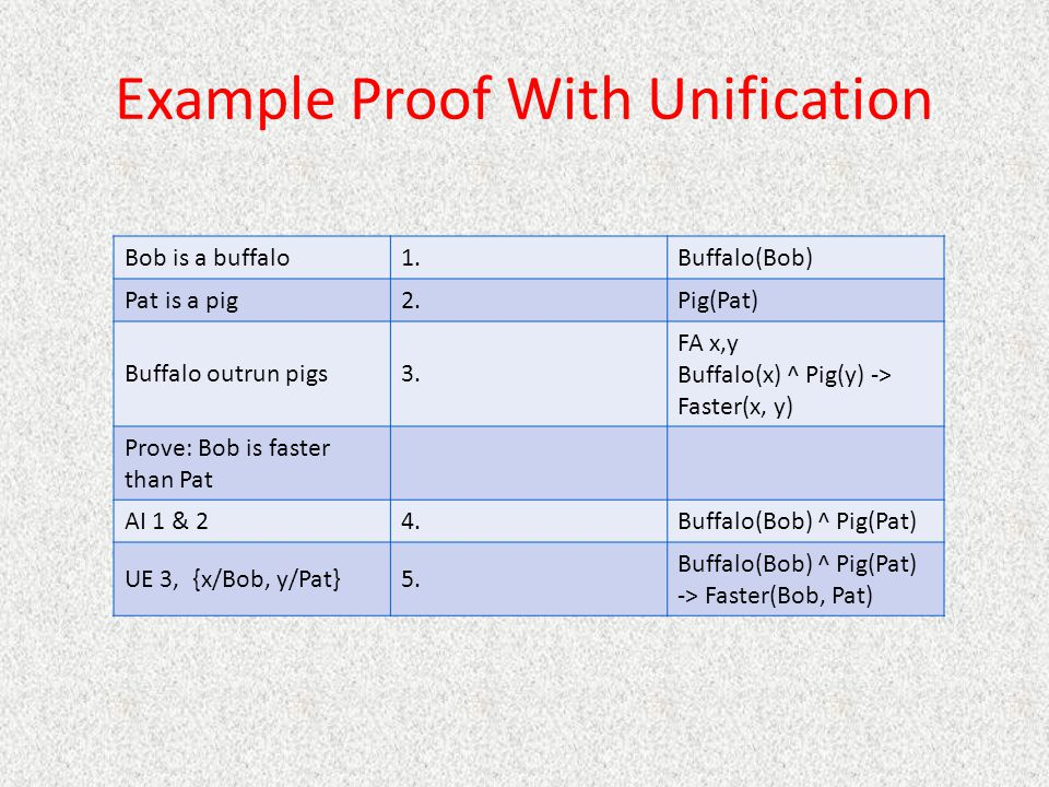 Example Proof With Unification Bob is a buffalo1.Buffalo(Bob) Pat is a pig2.Pig(Pat) Buffalo outrun pigs3. FA x,y Buffalo(x) ^ Pig(y) -> Faster(x, y)