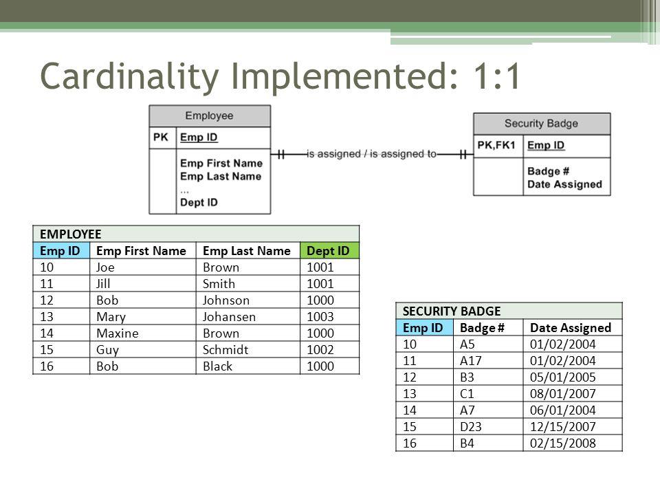 Cardinality Implemented: 1:1 EMPLOYEE Emp IDEmp First NameEmp Last NameDept ID 10JoeBrown1001 11JillSmith1001 12BobJohnson1000 13MaryJohansen1003 14MaxineBrown1000 15GuySchmidt1002 16BobBlack1000 SECURITY BADGE Emp IDBadge #Date Assigned 10A501/02/2004 11A1701/02/2004 12B305/01/2005 13C108/01/2007 14A706/01/2004 15D2312/15/2007 16B402/15/2008 FK