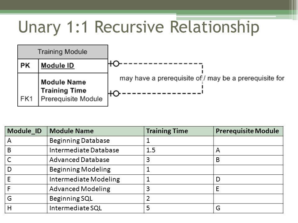Unary 1:1 Recursive Relationship Module_IDModule NameTraining TimePrerequisite Module ABeginning Database1 BIntermediate Database1.5A CAdvanced Database3B DBeginning Modeling1 EIntermediate Modeling1D FAdvanced Modeling3E GBeginning SQL2 HIntermediate SQL5G