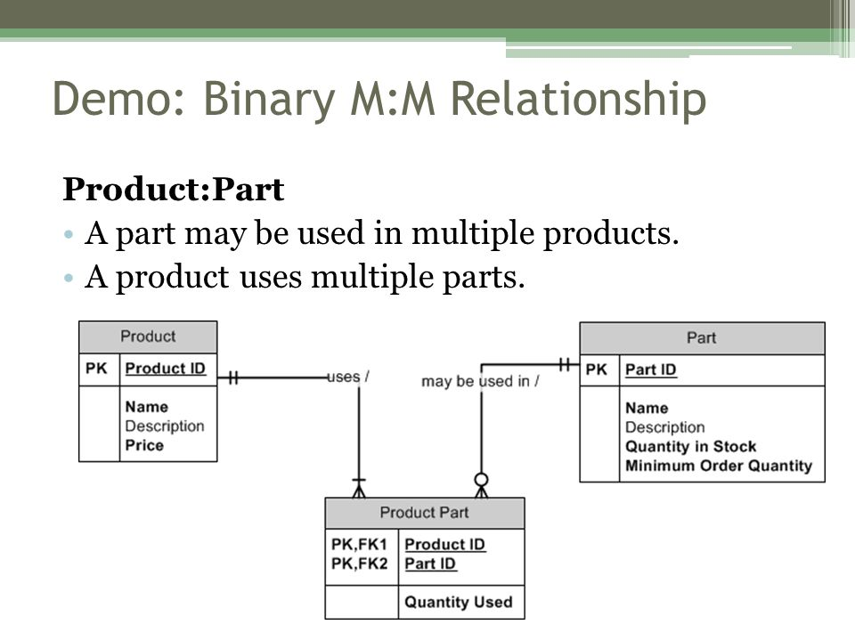 Demo: Binary M:M Relationship Product:Part A part may be used in multiple products.
