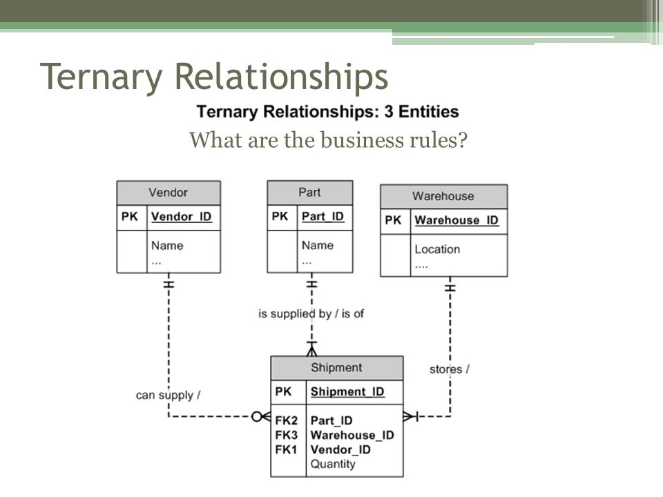 Ternary Relationships What are the business rules?