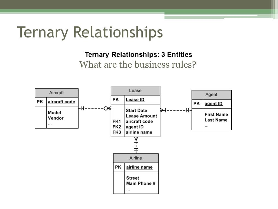 Ternary Relationships Ternary Relationships: 3 Entities What are the business rules