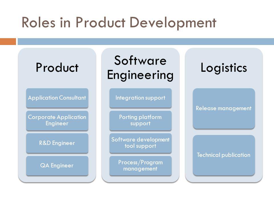Software Development Lifecycle PlanDesignImplementationTestingRelease