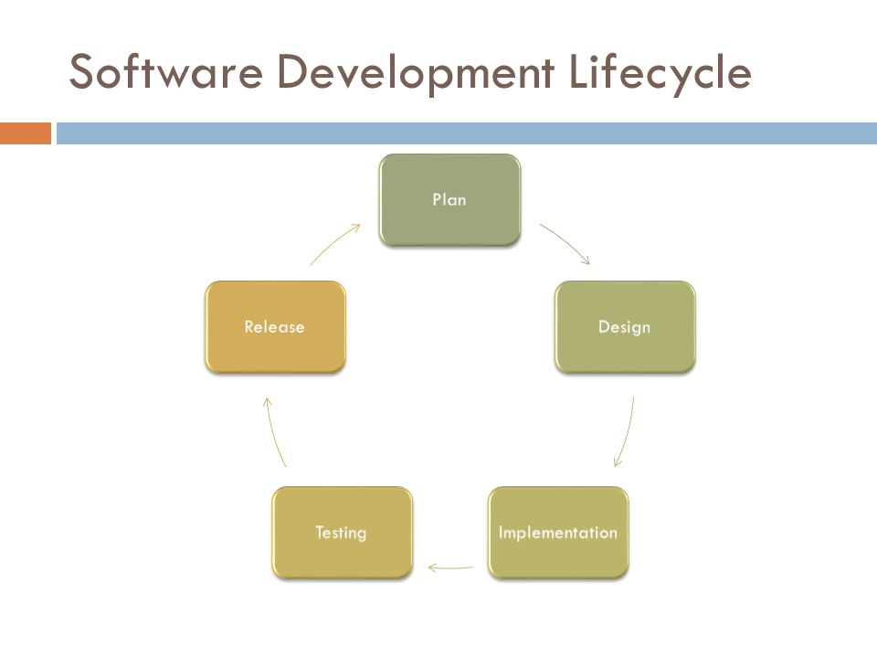 Software Development Lifecycle PlanDesignImplementationTestingRelease