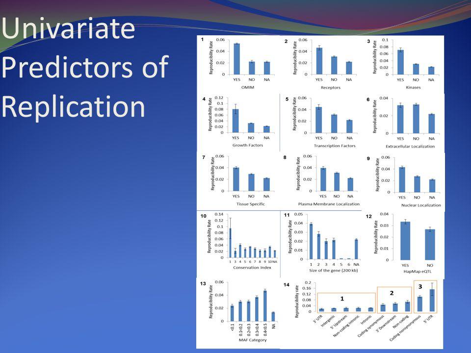 Univariate Predictors of Replication