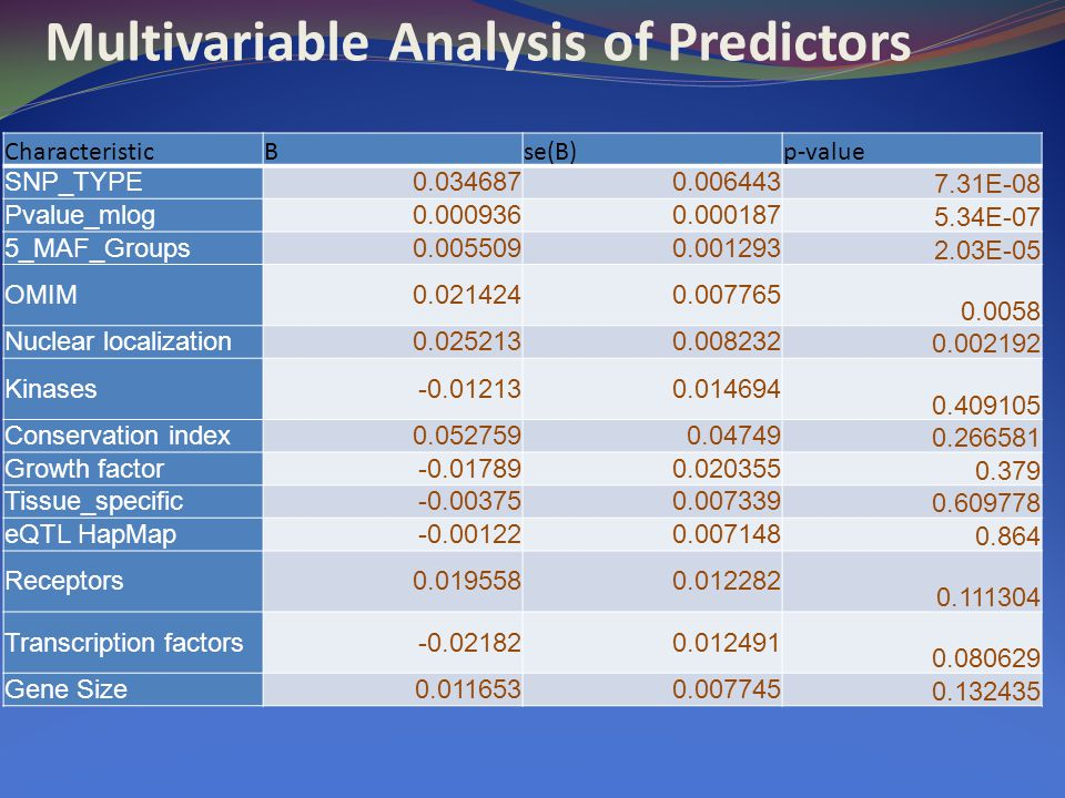 Multivariable Analysis of Predictors CharacteristicBse(B)p-value SNP_TYPE0.0346870.006443 7.31E-08 Pvalue_mlog0.0009360.000187 5.34E-07 5_MAF_Groups0.0055090.001293 2.03E-05 OMIM0.0214240.007765 0.0058 Nuclear localization0.0252130.008232 0.002192 Kinases-0.012130.014694 0.409105 Conservation index0.0527590.04749 0.266581 Growth factor-0.017890.020355 0.379 Tissue_specific-0.003750.007339 0.609778 eQTL HapMap-0.001220.007148 0.864 Receptors0.0195580.012282 0.111304 Transcription factors-0.021820.012491 0.080629 Gene Size0.0116530.007745 0.132435