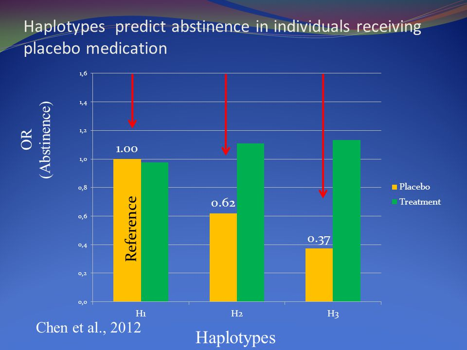 OR (Abstinence) Haplotypes Haplotypes predict abstinence in individuals receiving placebo medication Chen et al., 2012