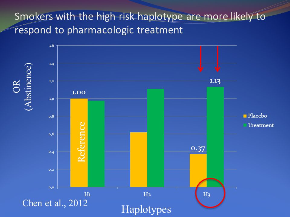OR (Abstinence) Haplotypes Smokers with the high risk haplotype are more likely to respond to pharmacologic treatment Reference Chen et al., 2012