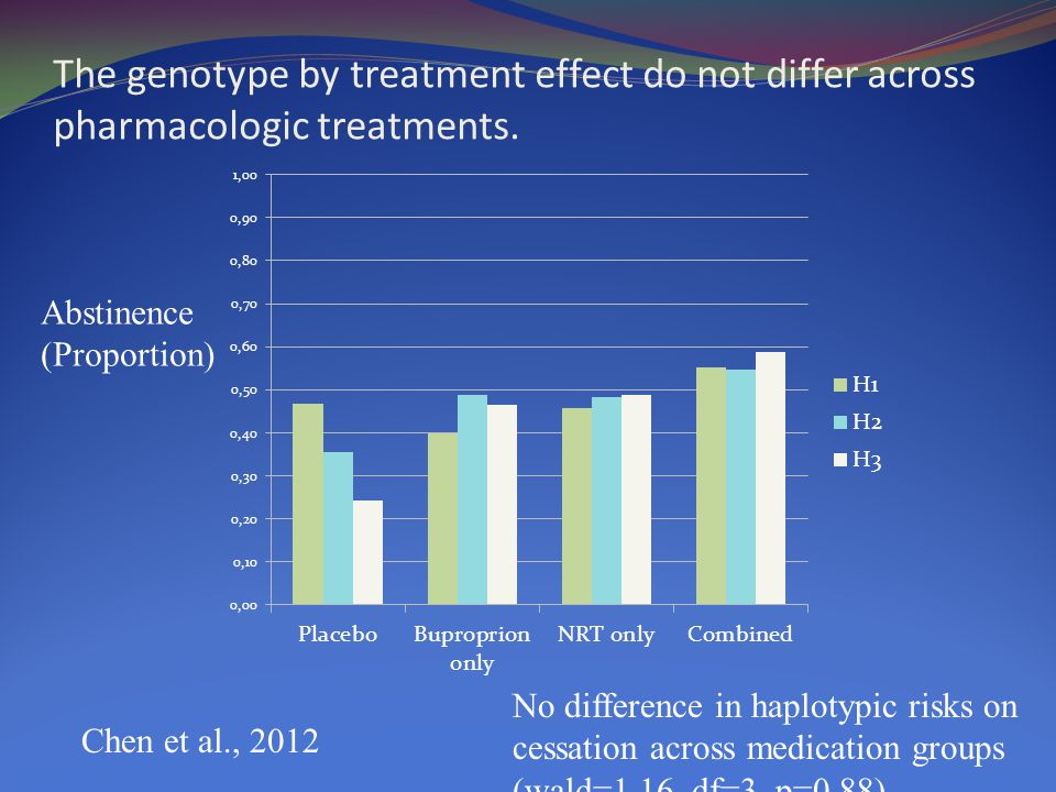 The genotype by treatment effect do not differ across pharmacologic treatments.