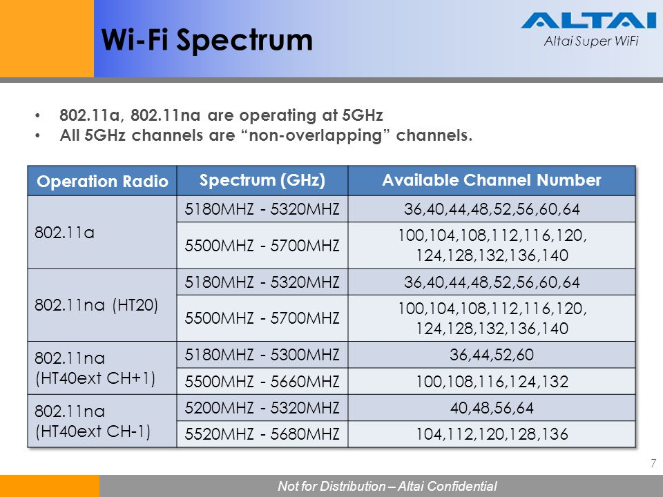 Altai Super WiFi Not for Distribution – Altai Confidential Altai Super WiFi Not for Distribution – Altai Confidential 8 Wireless Network Planning