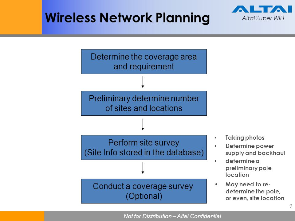 Altai Super WiFi Not for Distribution – Altai Confidential Altai Super WiFi Not for Distribution – Altai Confidential 10 Wireless Network Planning Site acquisition & Installation Site configuration & acceptance test Keep maintenance OK Determine if the coverage and service meet the requirements.