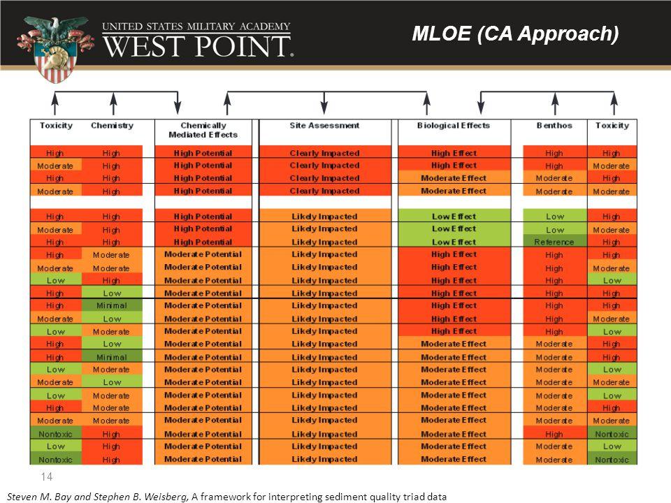 MLOE (CA Approach) 14 Steven M. Bay and Stephen B. Weisberg, A framework for interpreting sediment quality triad data