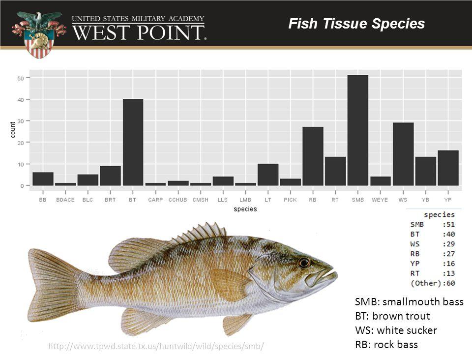 Fish Tissue Species SMB: smallmouth bass BT: brown trout WS: white sucker RB: rock bass http://www.tpwd.state.tx.us/huntwild/wild/species/smb/