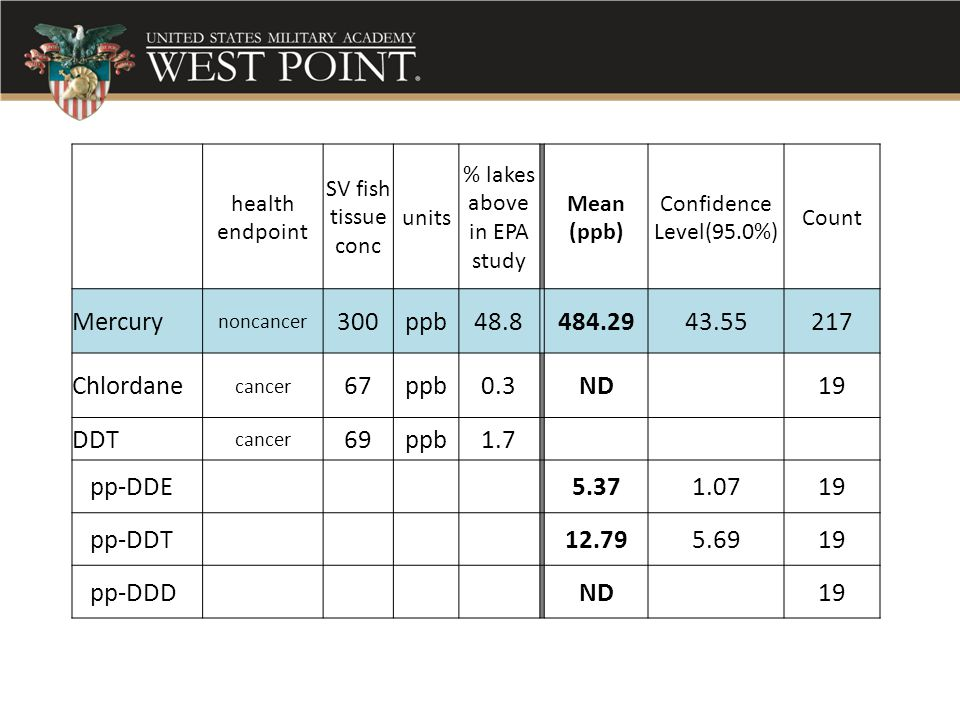 health endpoint SV fish tissue conc units % lakes above in EPA study Mean (ppb) Confidence Level(95.0%) Count Mercury noncancer 300ppb48.8484.2943.552