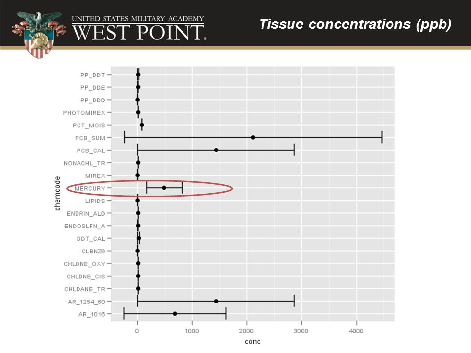 Tissue concentrations (ppb)
