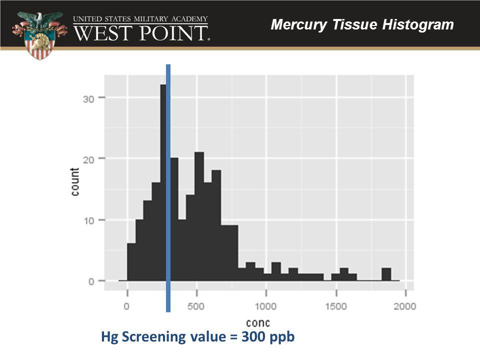 Mercury Tissue Histogram Hg Screening value = 300 ppb