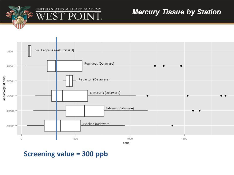 Mercury Tissue by Station Screening value = 300 ppb vic. Esopus Creek (Catskill) Pepacton (Delaware) Ashokan (Delaware) Neversink (Delaware) Roundout