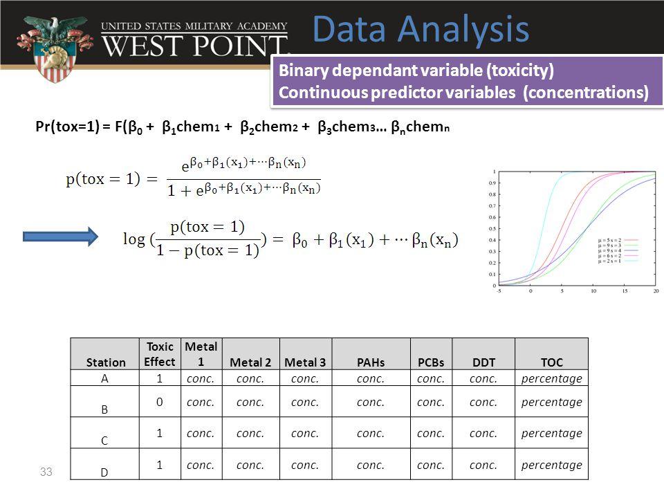 Data Analysis 33 Station Toxic Effect Metal 1Metal 2Metal 3PAHsPCBsDDTTOC A1conc. percentage B 0conc. percentage C 1conc. percentage D 1conc. percenta
