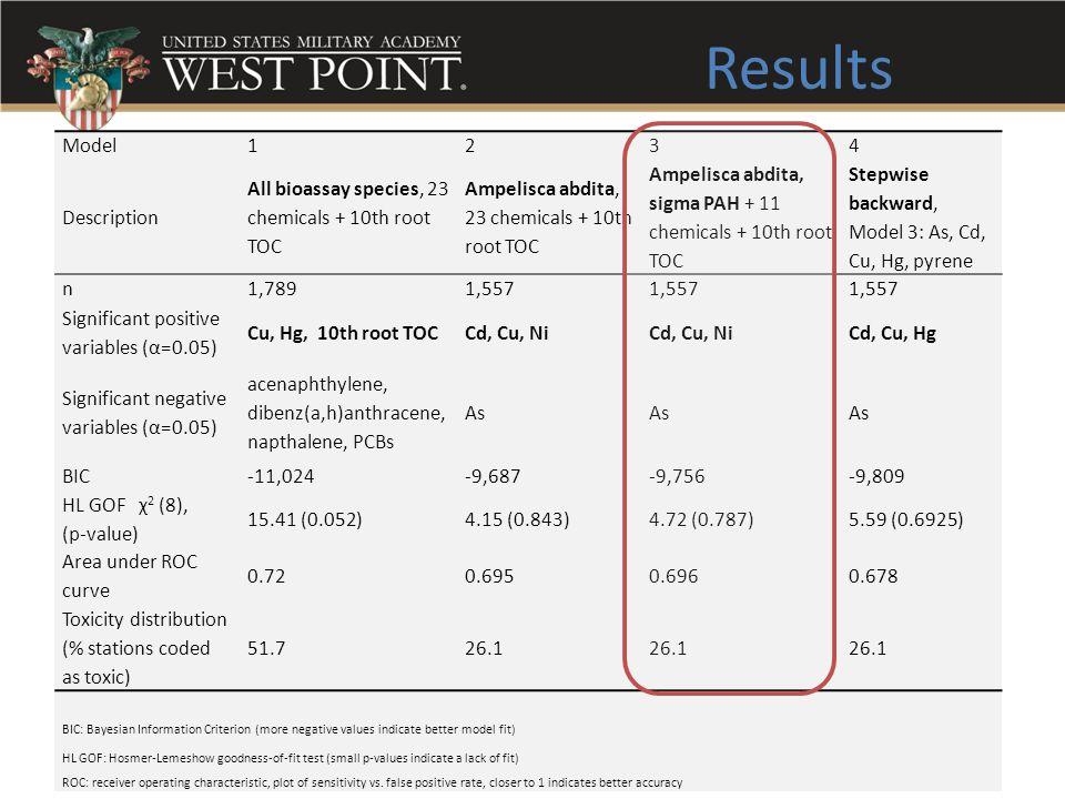 Results 35 Model1234 Description All bioassay species, 23 chemicals + 10th root TOC Ampelisca abdita, 23 chemicals + 10th root TOC Ampelisca abdita, s