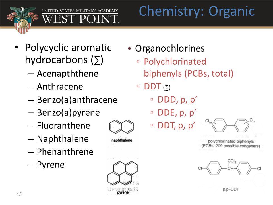 Polycyclic aromatic hydrocarbons (∑) – Acenapththene – Anthracene – Benzo(a)anthracene – Benzo(a)pyrene – Fluoranthene – Naphthalene – Phenanthrene –