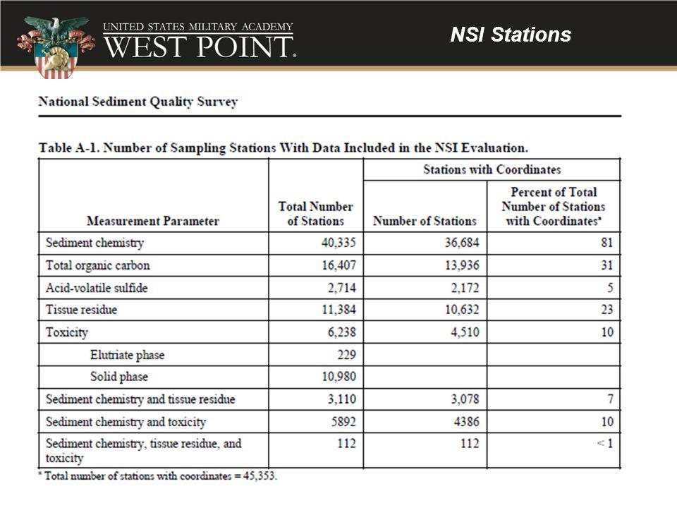 NSI Stations